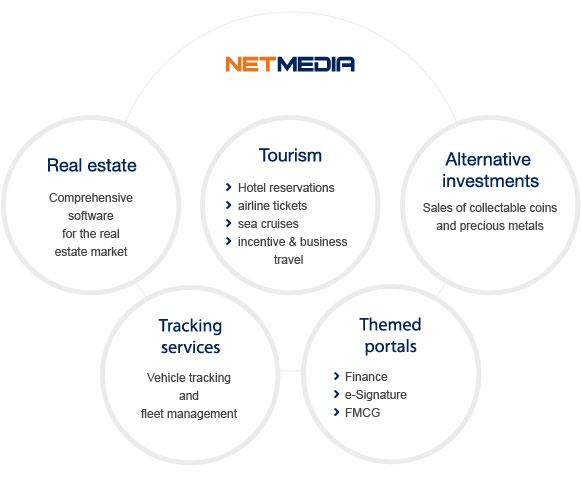 Profil działalności Netmedia